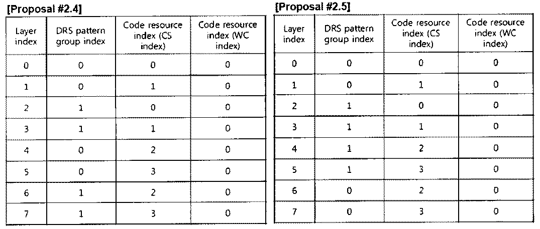 Figure PCTKR2010002367-appb-T000022