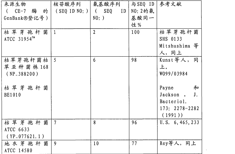 Figure CN101326288BD00231