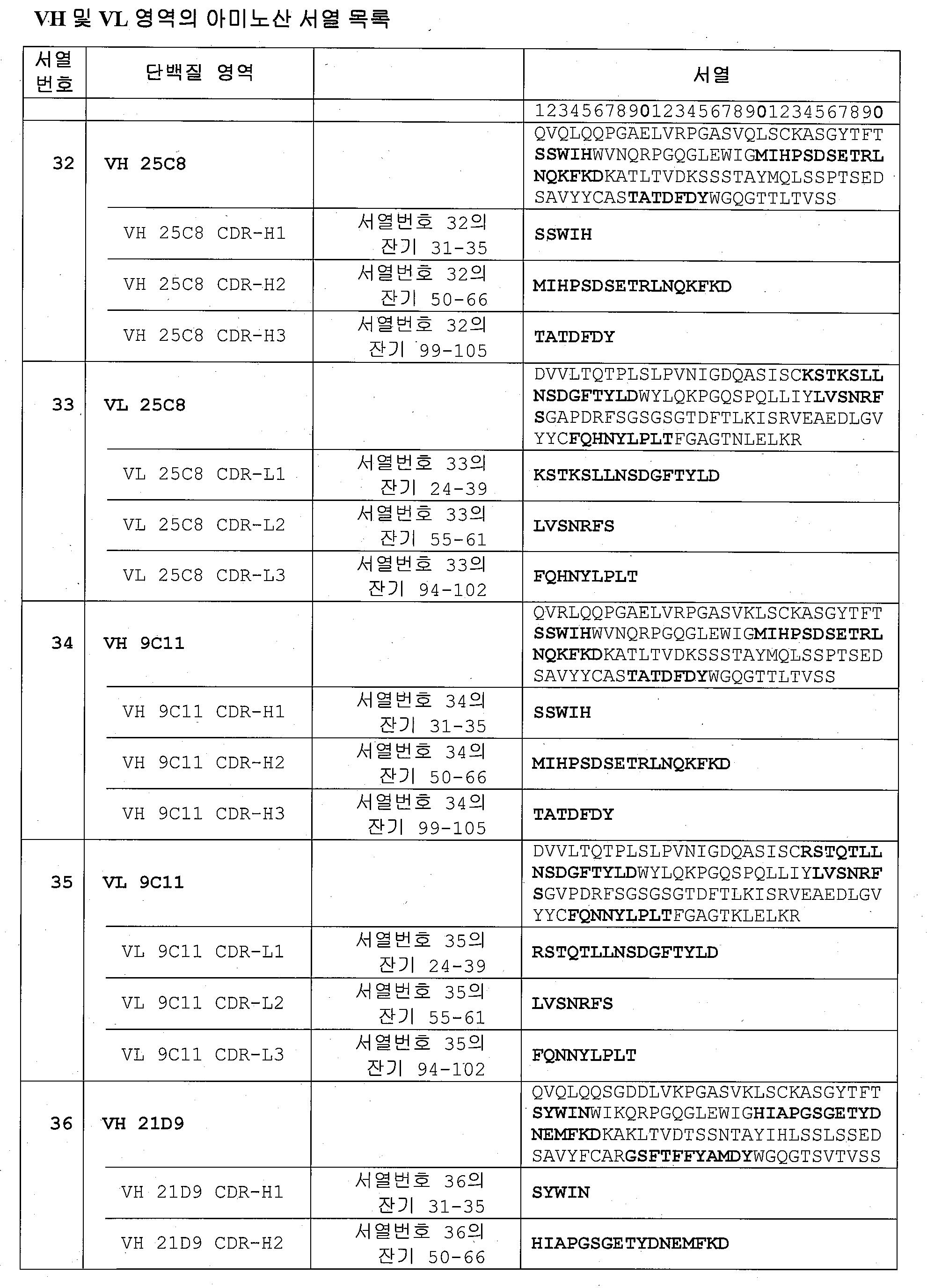 Figure 112015043114283-pat00009