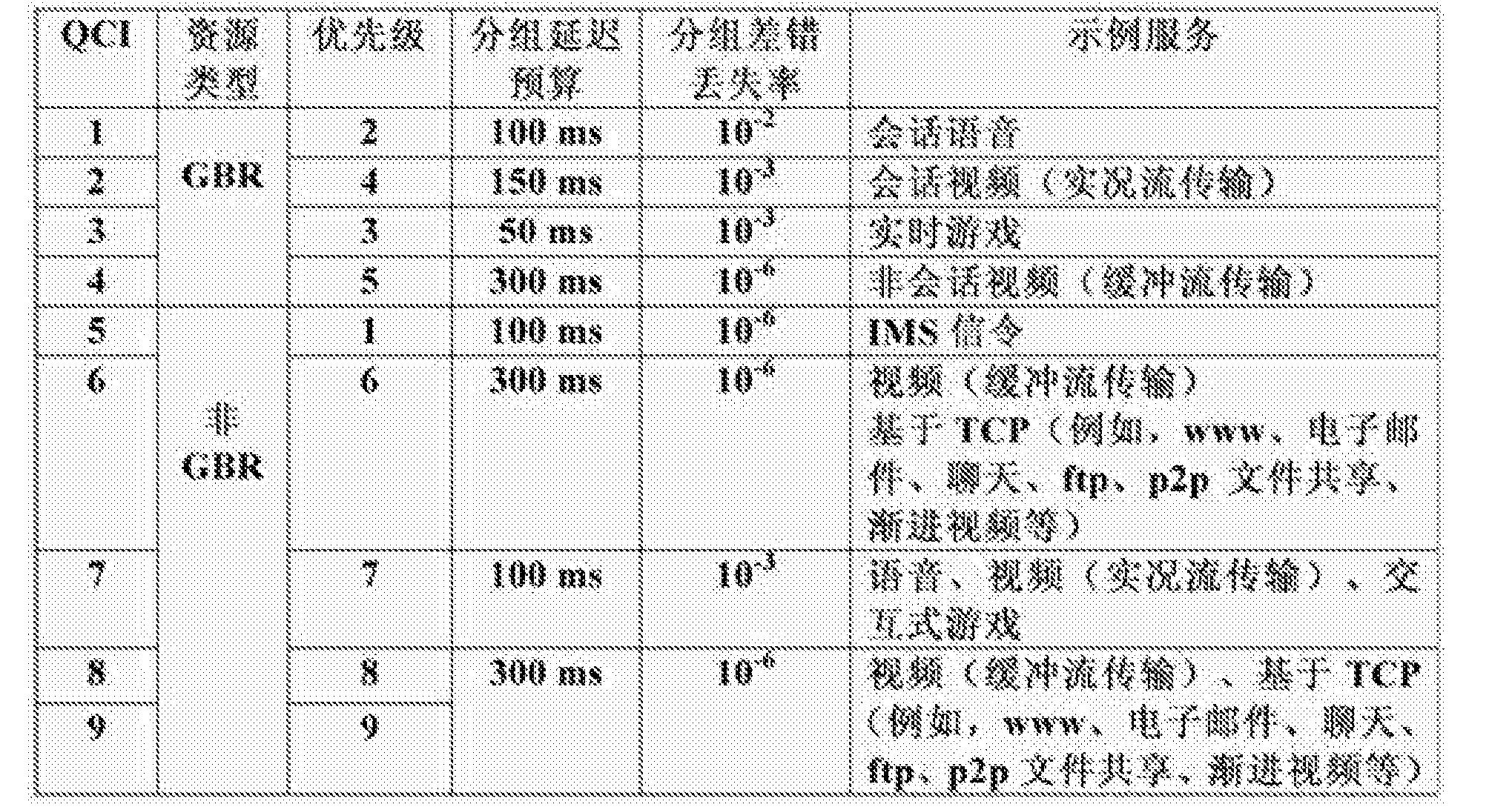 Figure CN102711174BD00101