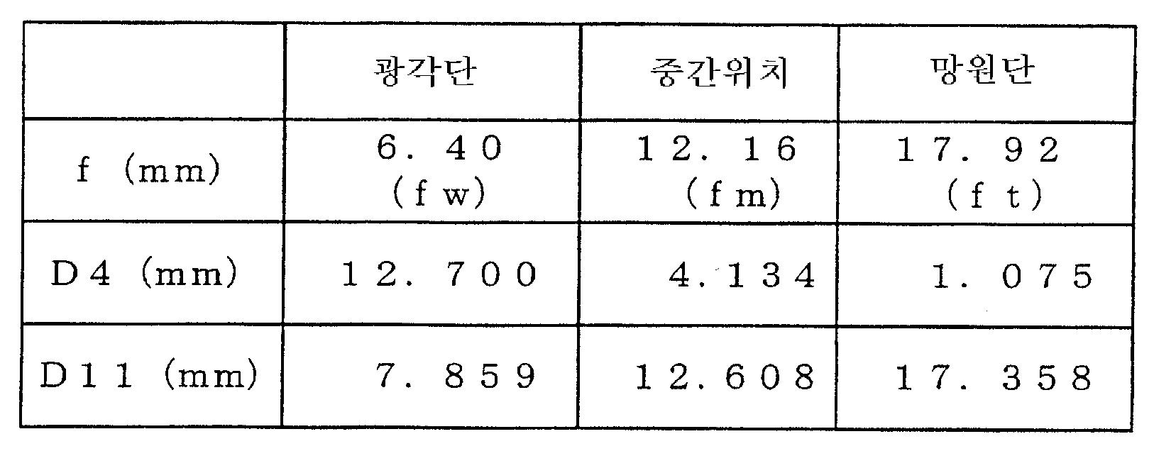 Figure 112005021782010-pat00020