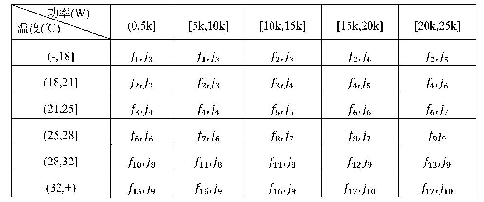 Figure CN104566816AD00081