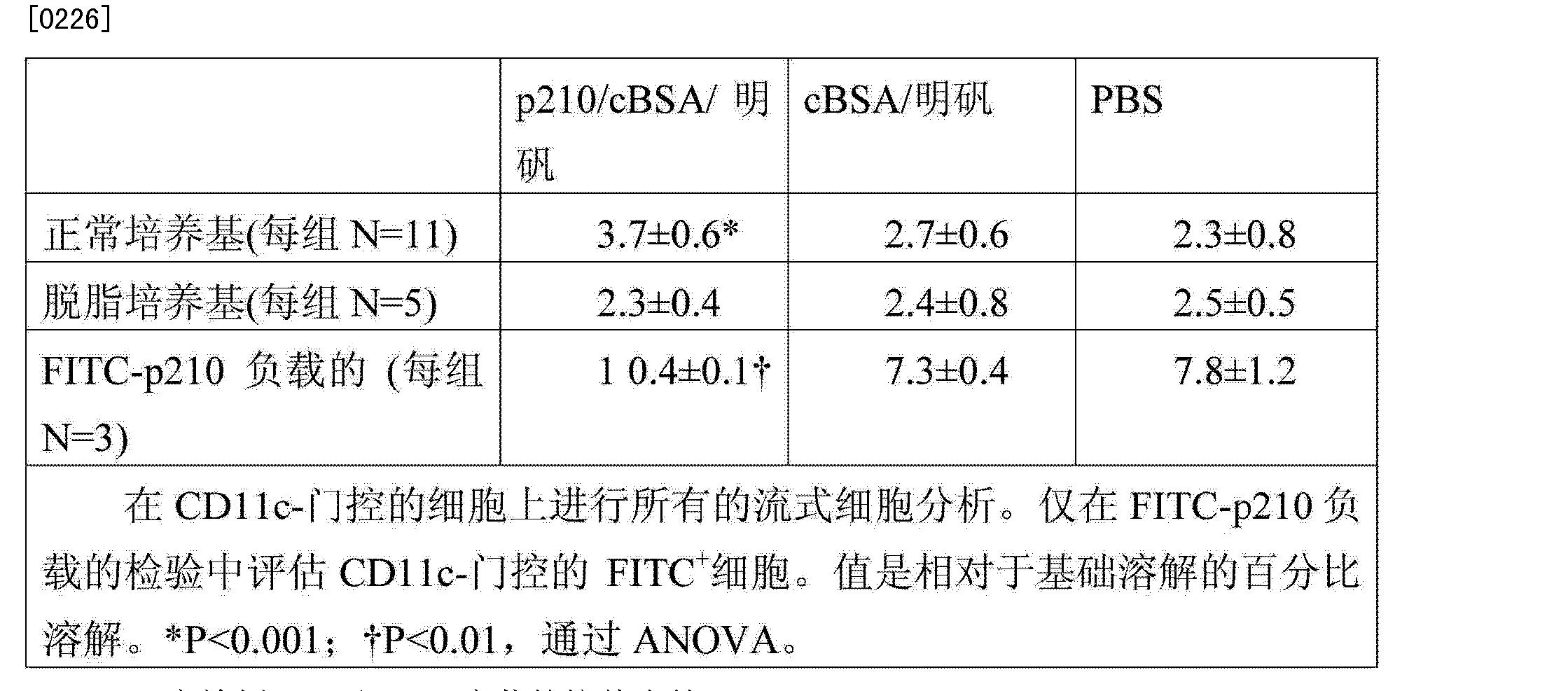 Figure CN103501806AD00391