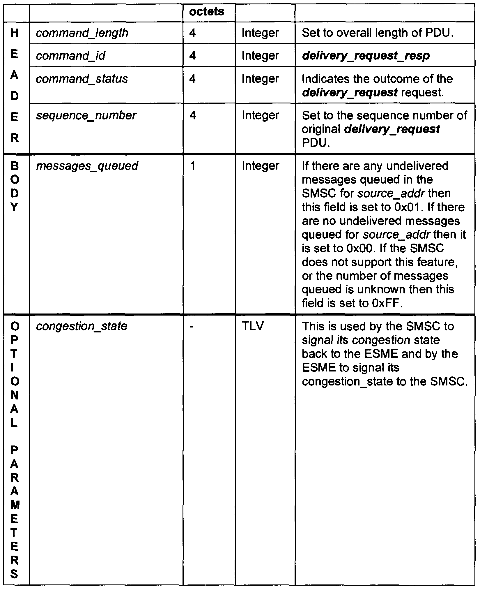 WO2007053959A1 - Method for processing a message - Google
