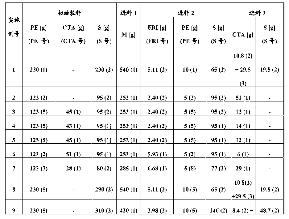 Figure CN105555817AD00271