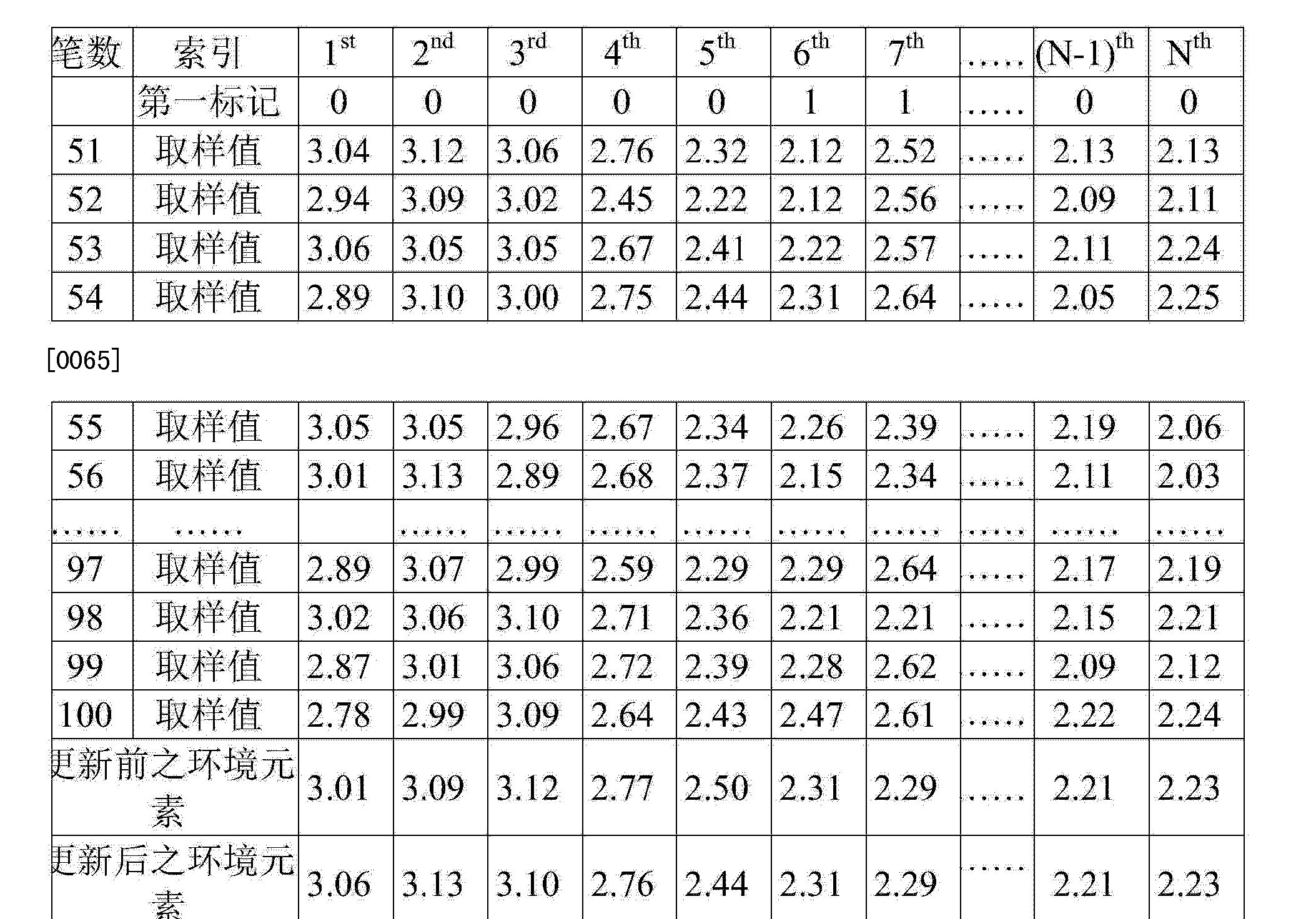 Figure CN103675820AD00121