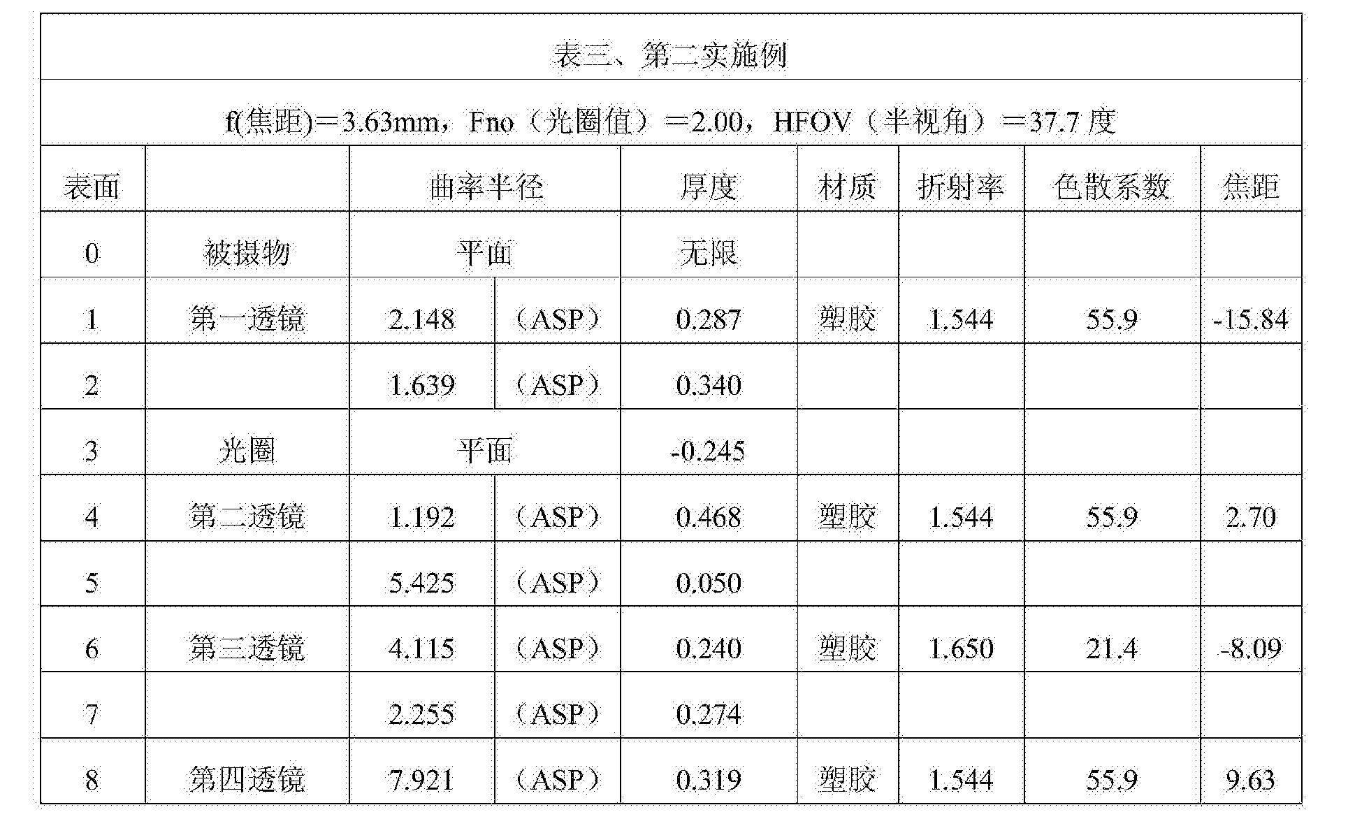 Figure CN104808316BD00141
