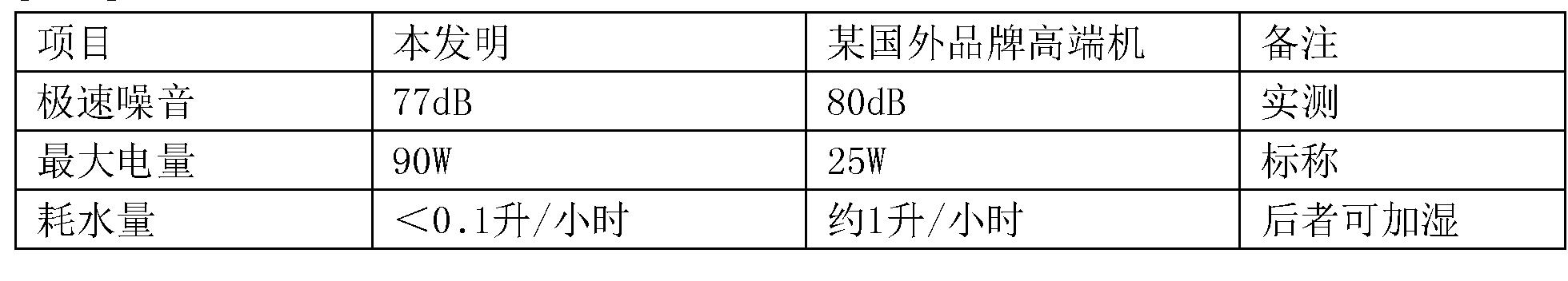 Figure CN103925651BD00071