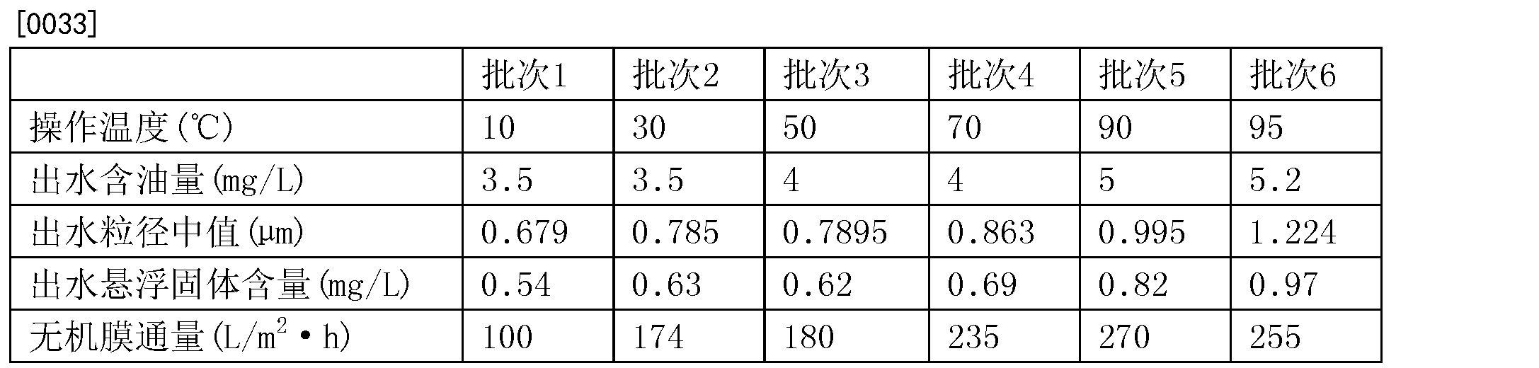 Figure CN104071919BD00061
