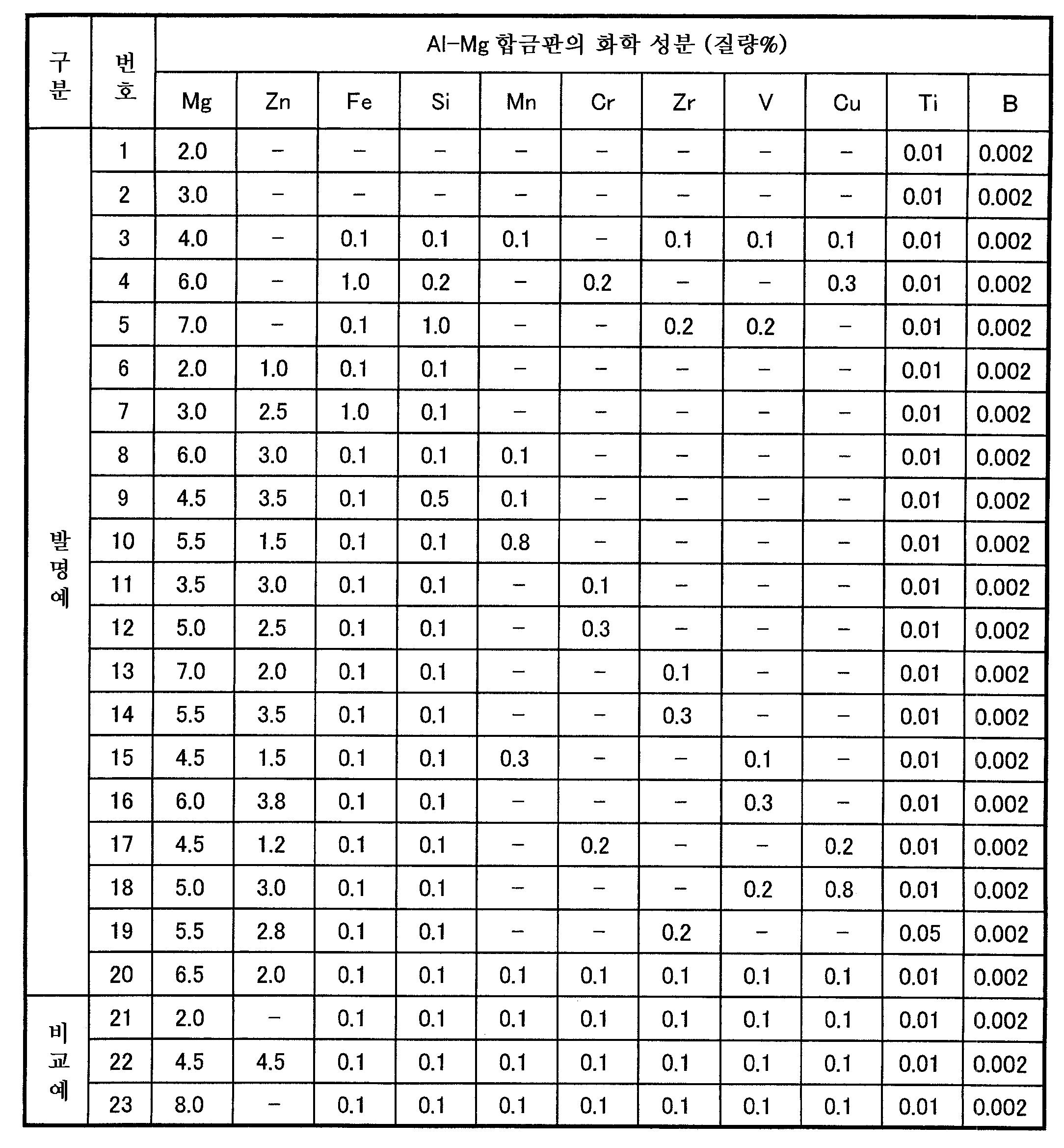 Figure 112009058890542-pat00001