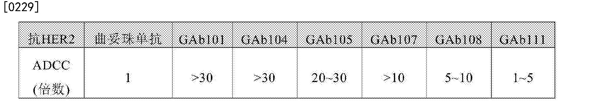 Figure CN107074945AD00352