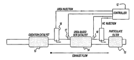 US6928806B2 - Exhaust gas aftertreatment systems - Google Patents