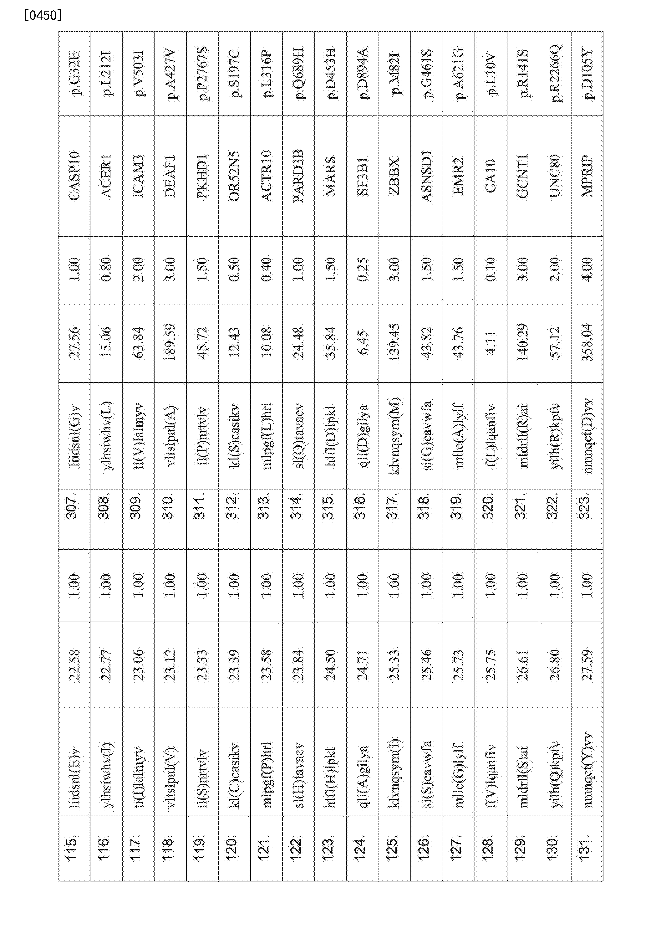 Figure CN107847572AD00771