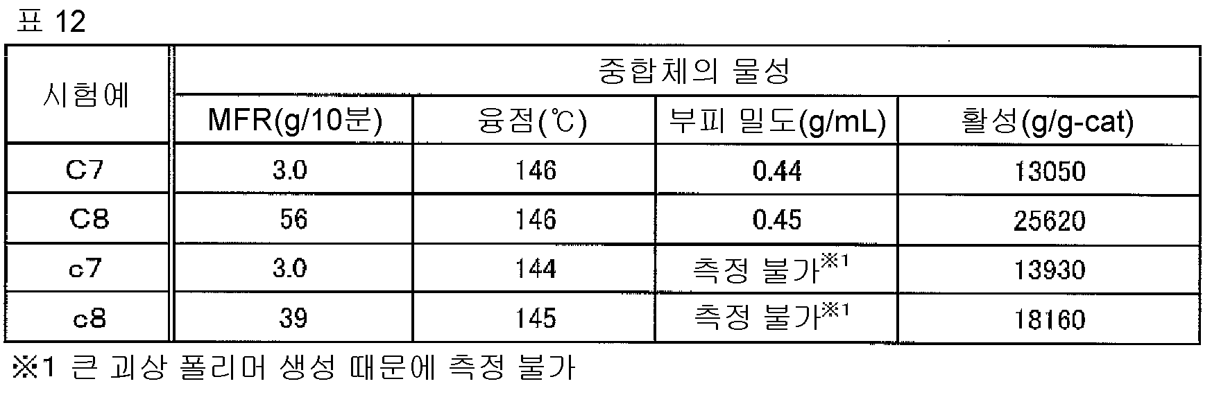 Figure 112015078102705-pct00029