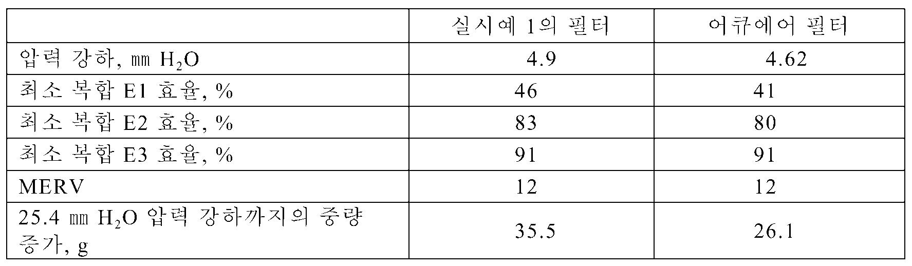 Figure 112009005949022-pct00004