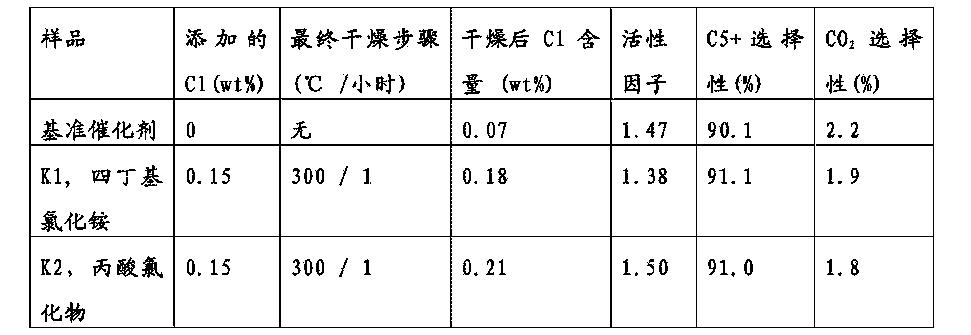 Figure CN105531027AD00201
