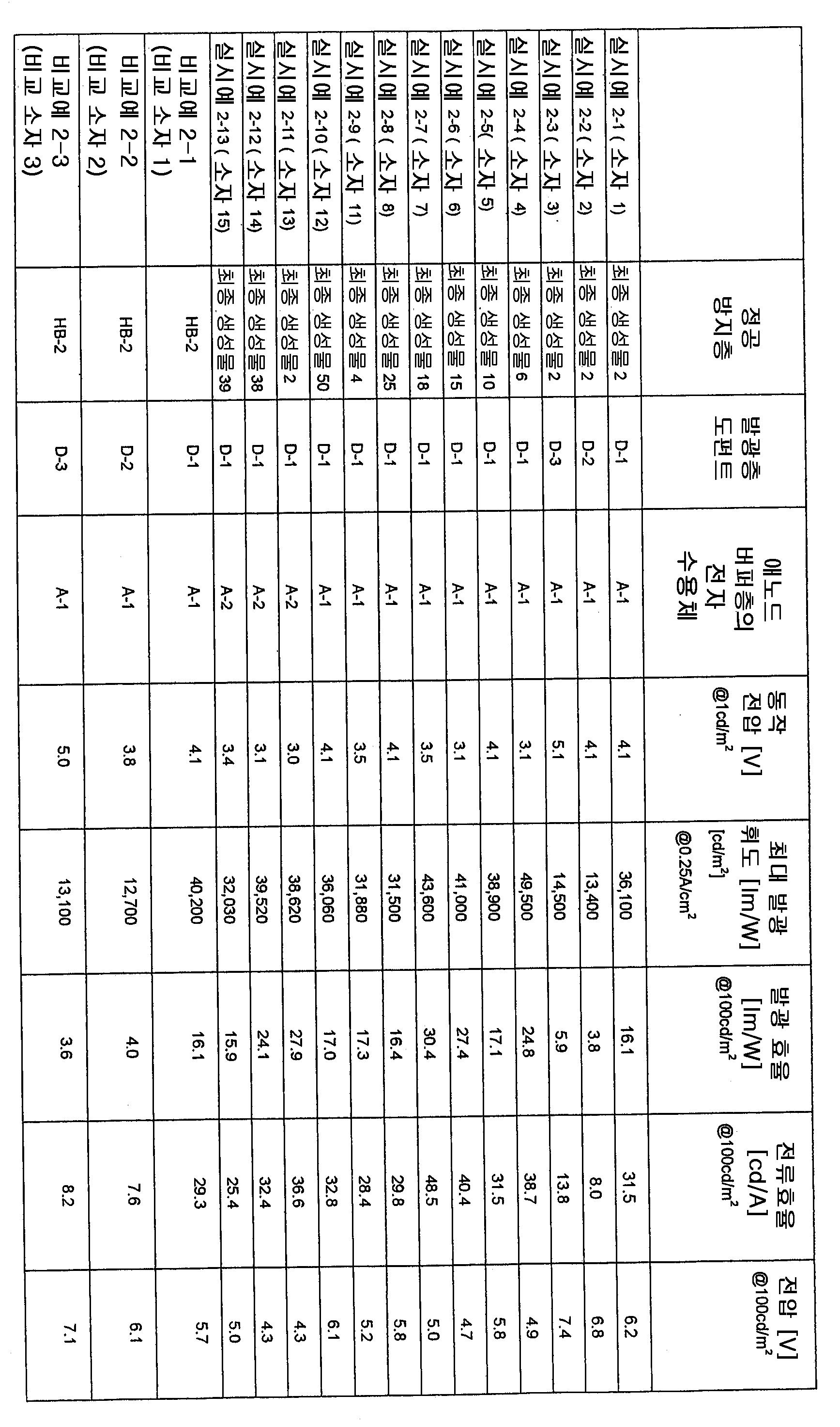 Figure 112010002231902-pat00172