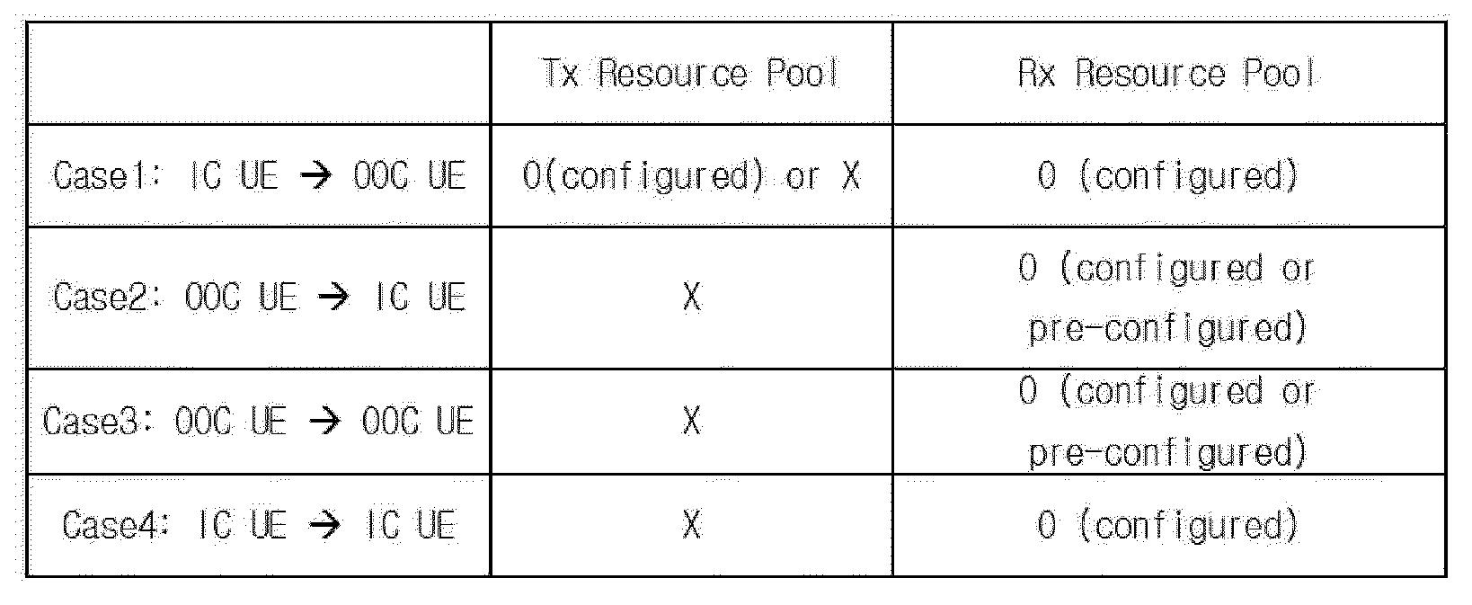 Figure PCTKR2015010111-appb-T000001