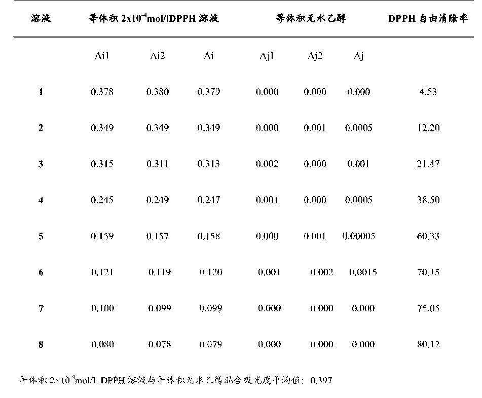 Figure CN105994908AD00141