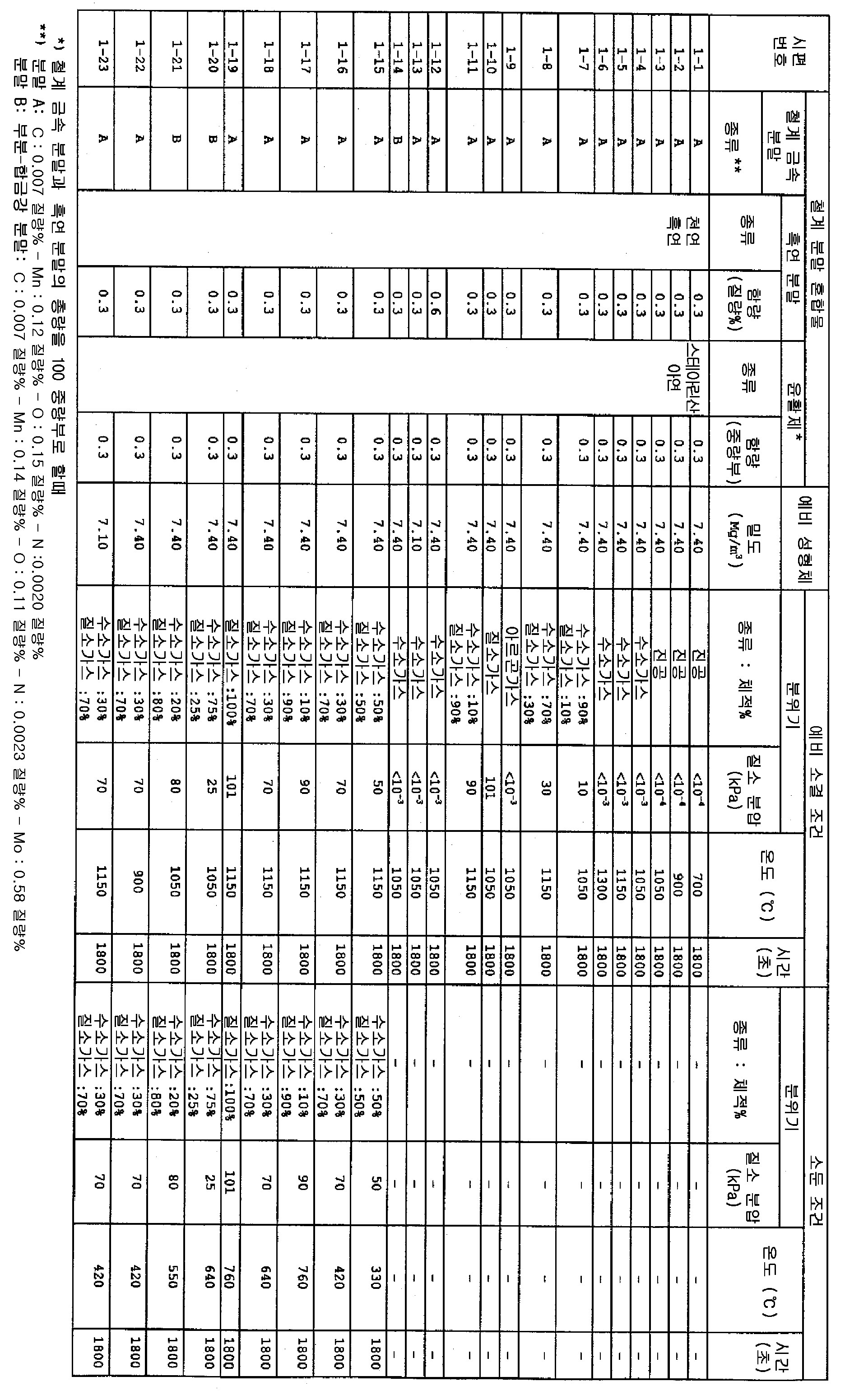 Figure 112001022240173-pat00012