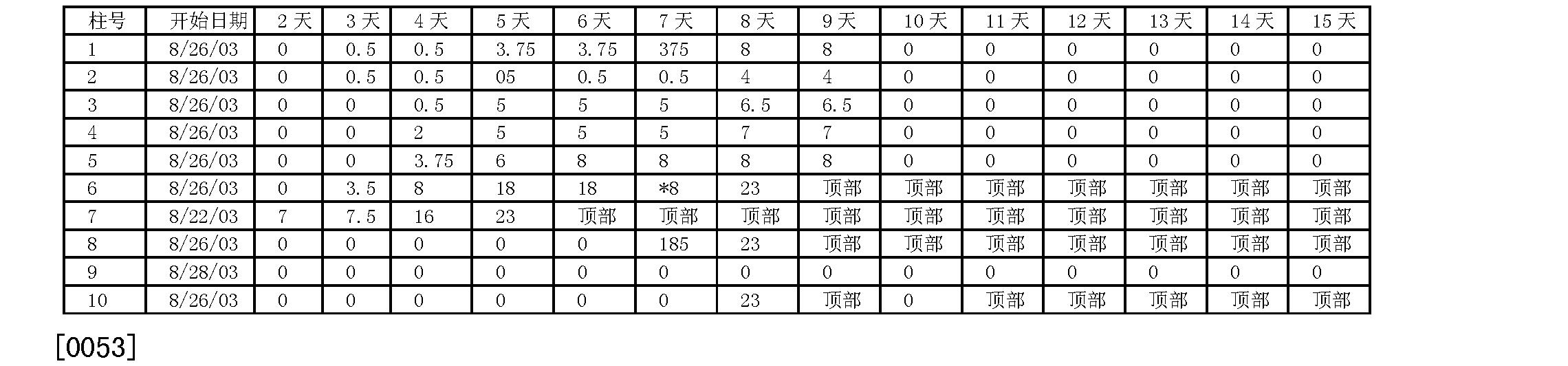 Figure CN1909790BD00091