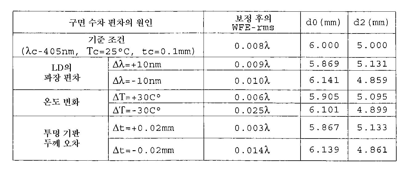 Figure 112001010918149-pat00070
