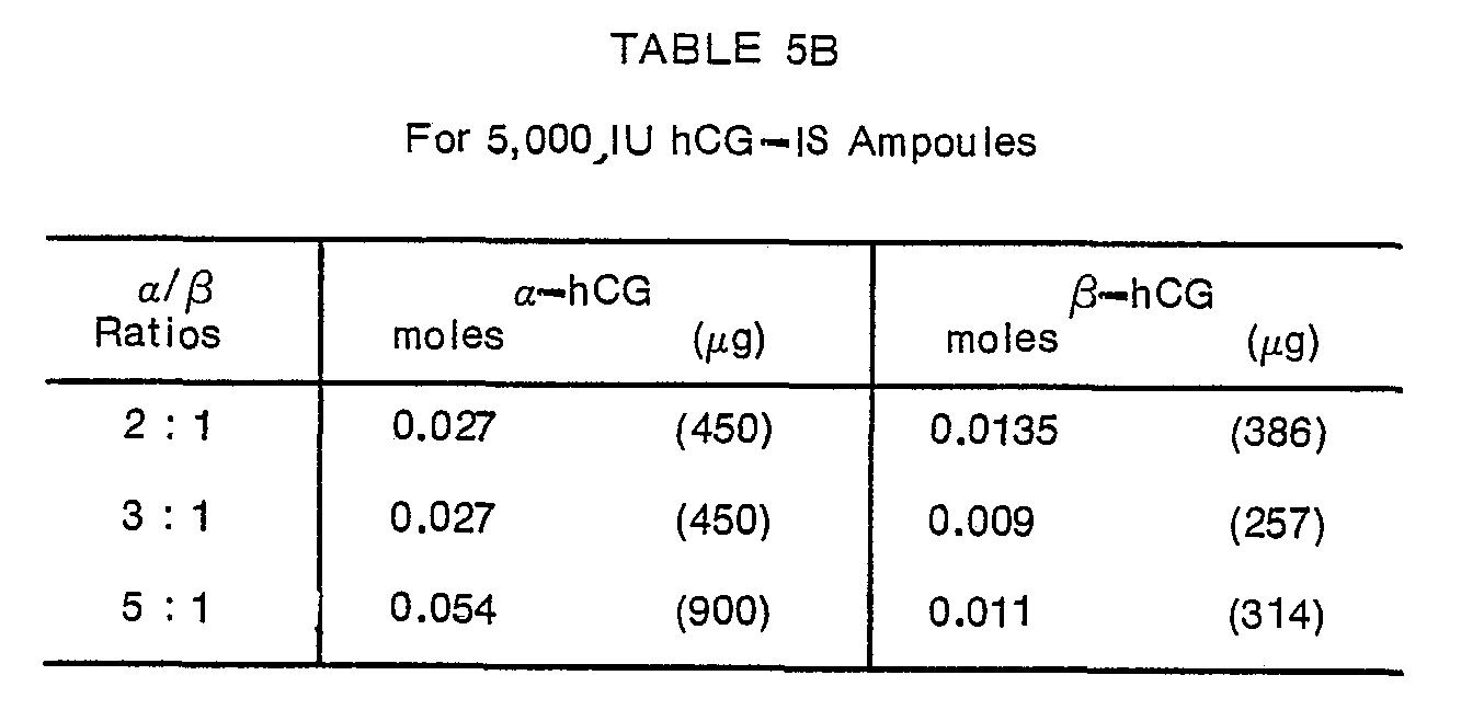 EP0020649B1 - Chorionic gonadotropin preparations and