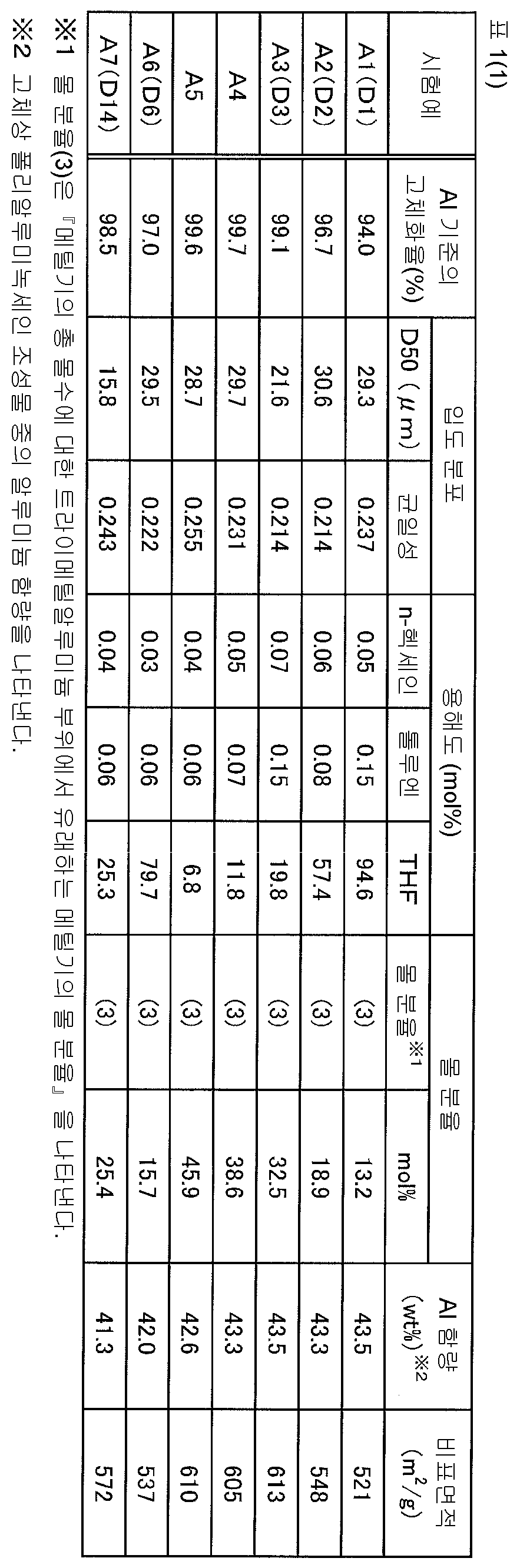 Figure 112015078102705-pct00014