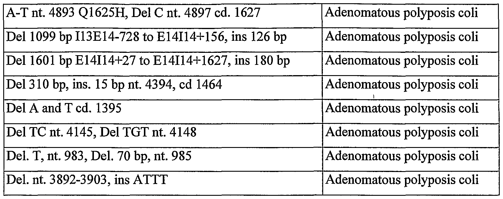 Wo2004078994a2 Methods For Detection Of Genetic Disorders Google Labels Gtgt Circuit Board Laser Printer Figure Imgf000172 0001
