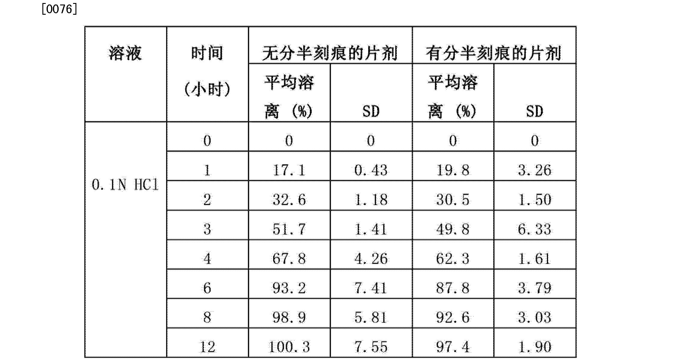 Figure CN102573911BD00161