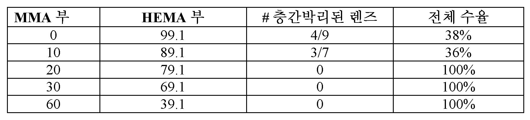 Figure 112018102130842-pct00010