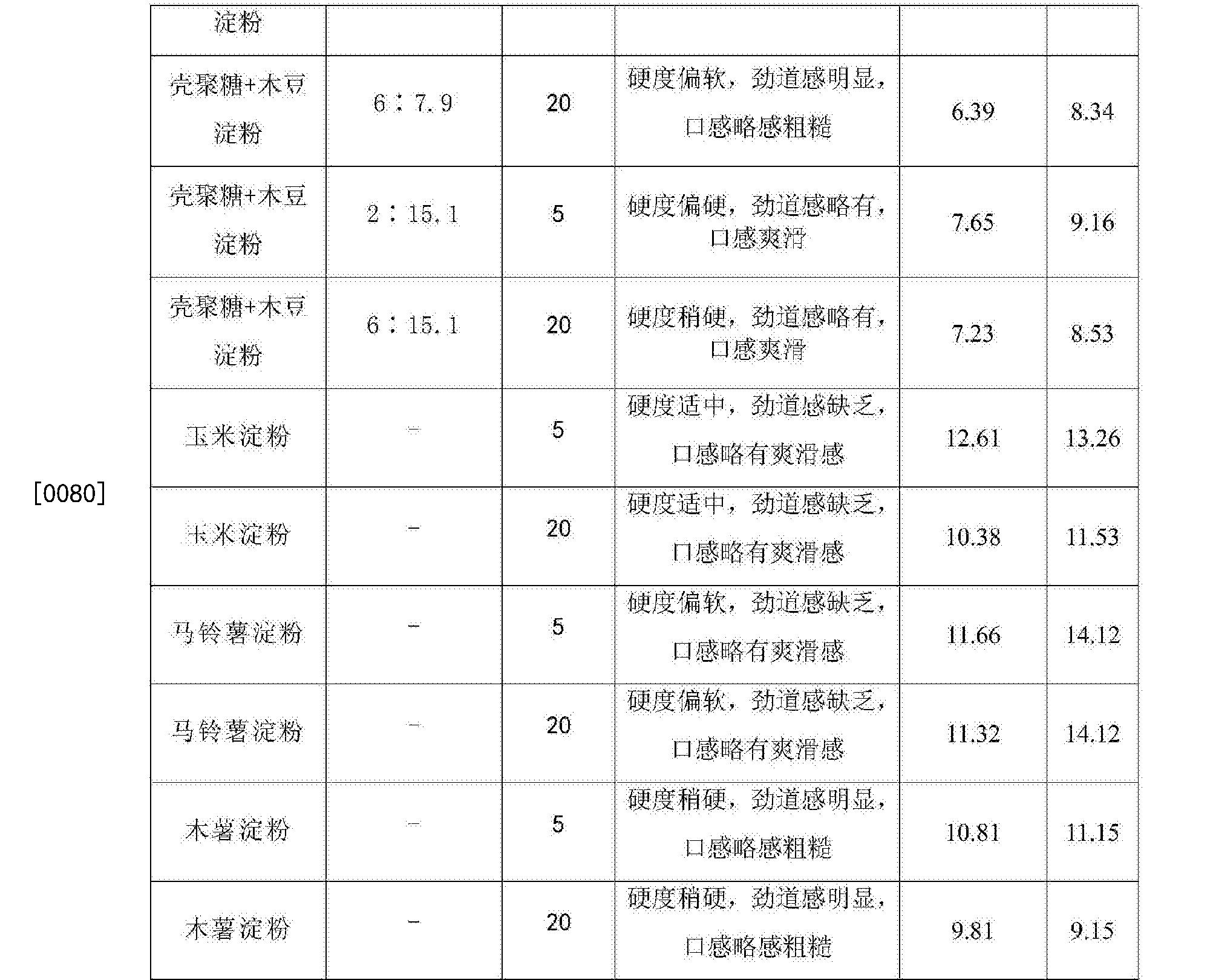 Figure CN107897659AD00091