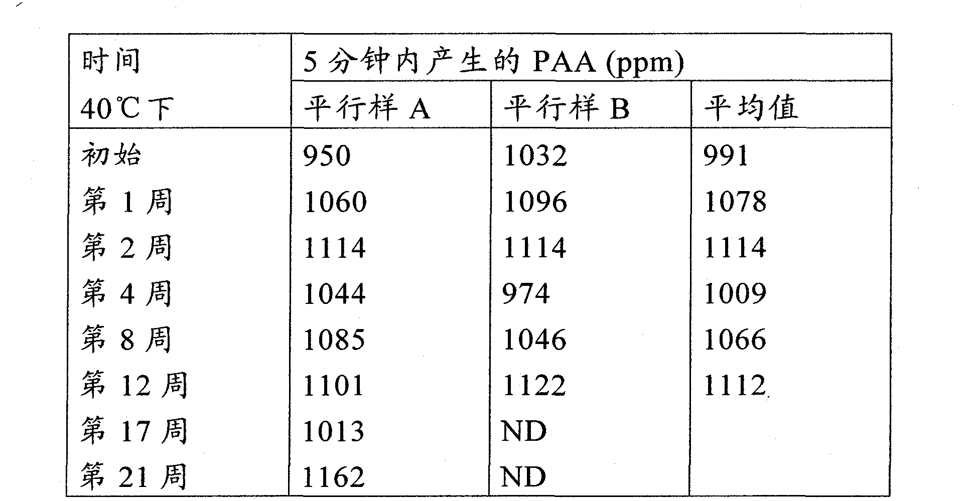 Figure CN102264894AD00501