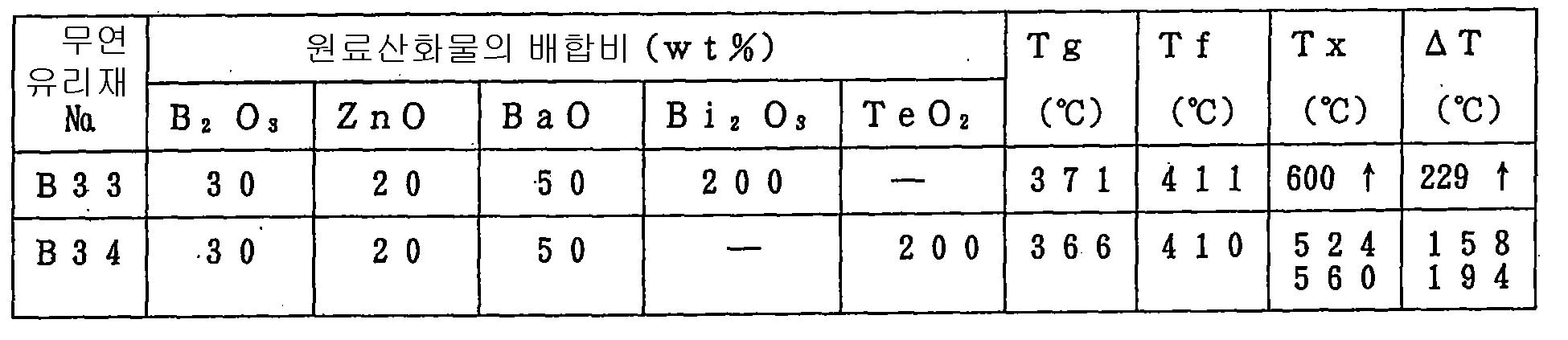 Figure 112005036070971-pct00004