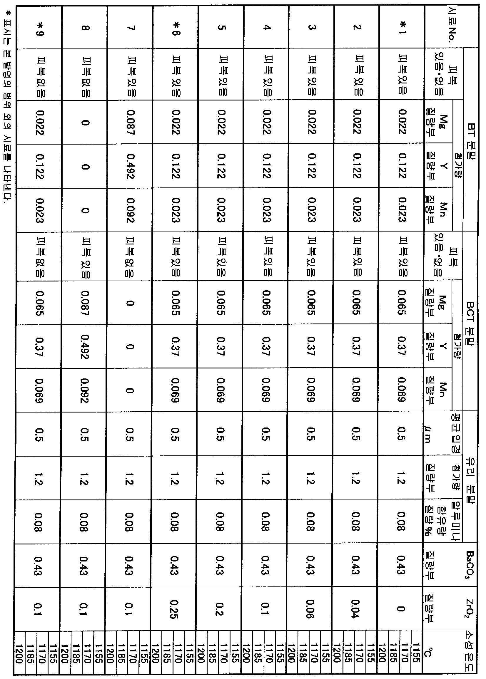 Figure 112008011086019-PCT00001