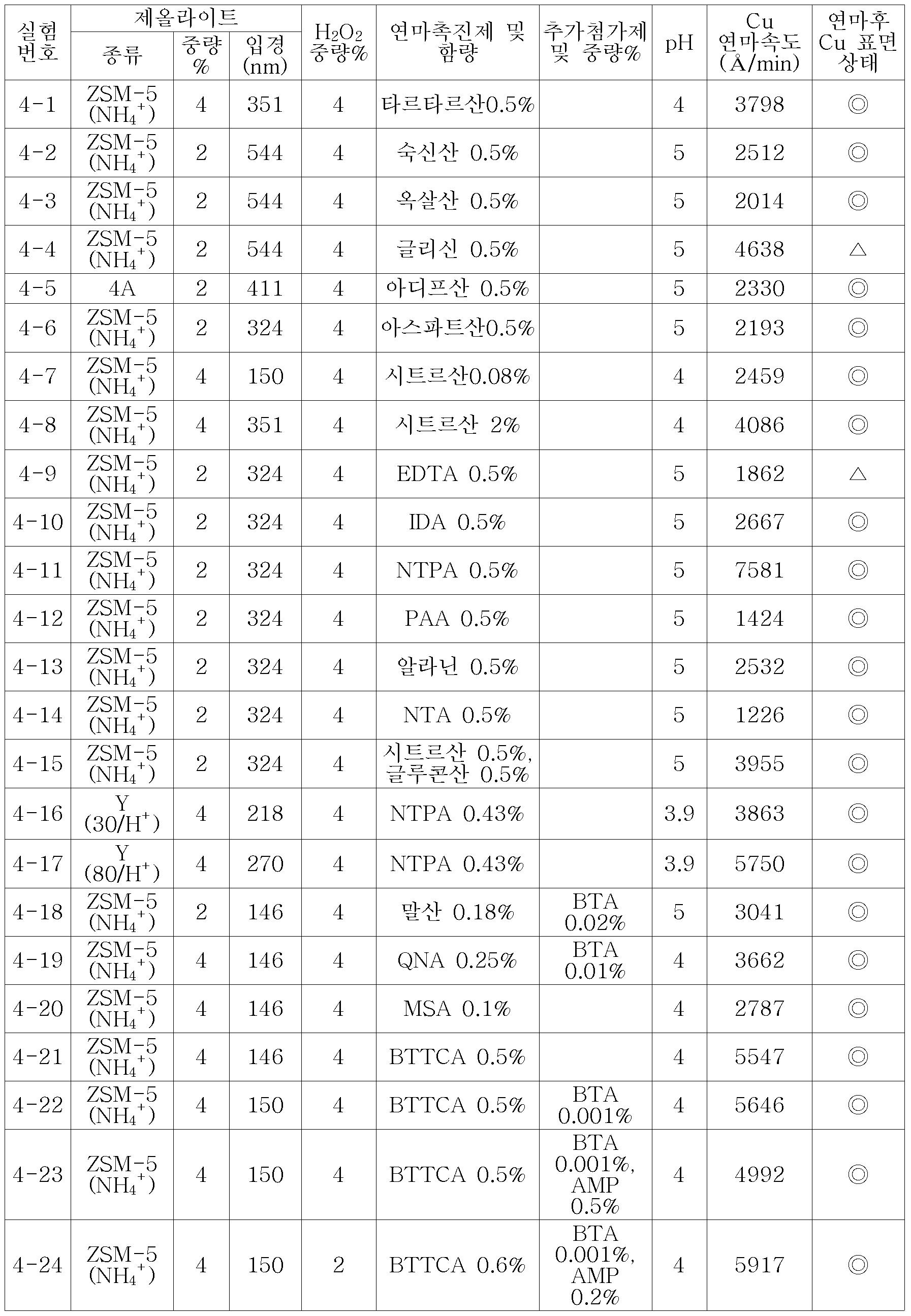 Figure 112006022657811-pat00004