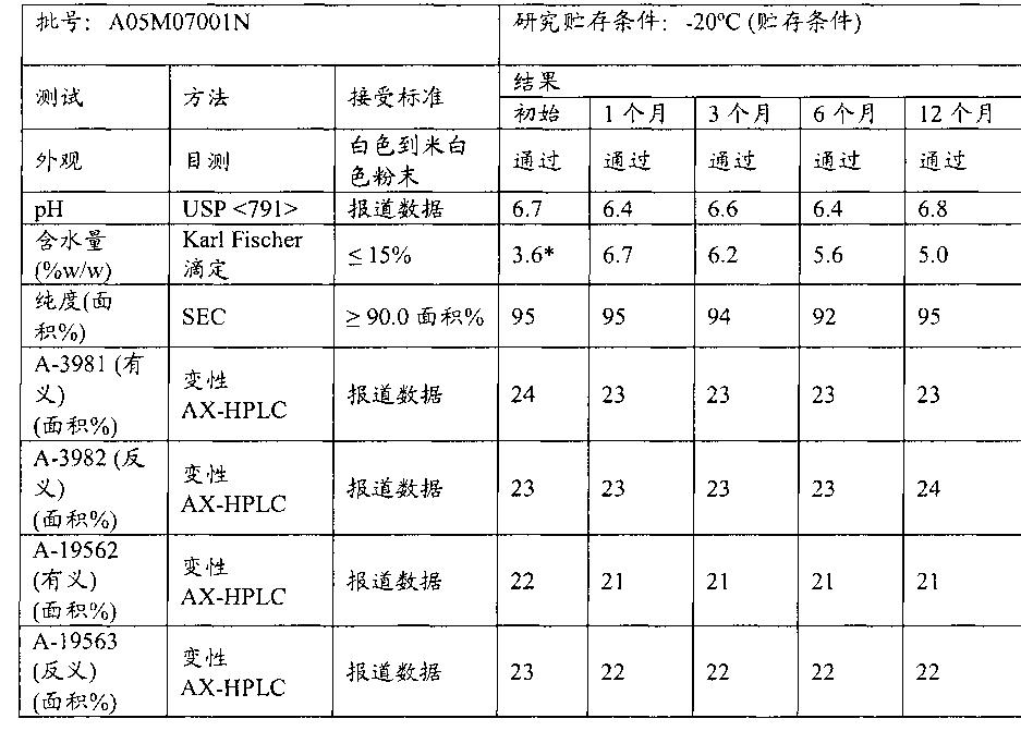 Figure CN102421900BD01201