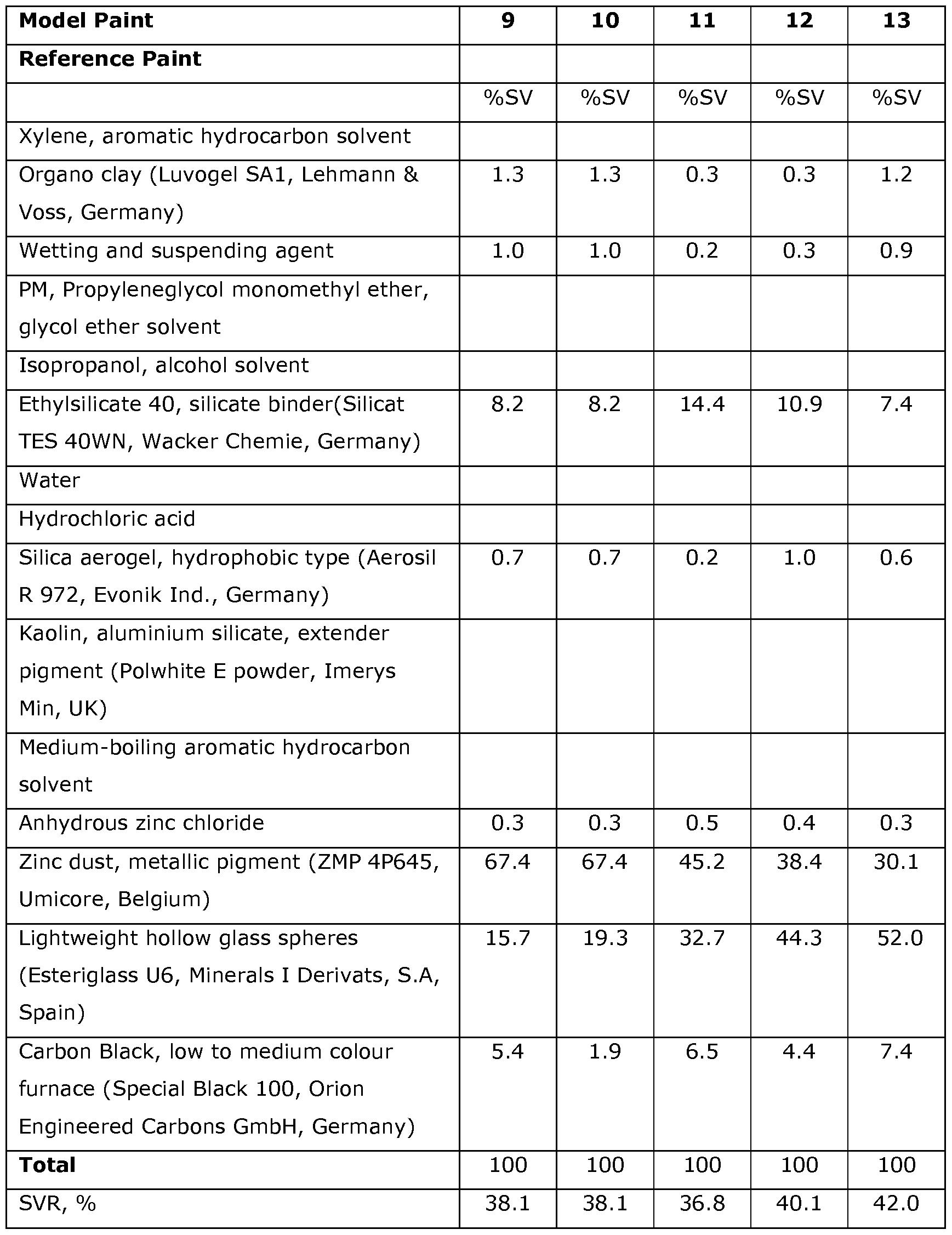 WO2014033237A1 - Anti-corrosive zinc primer coating compositions