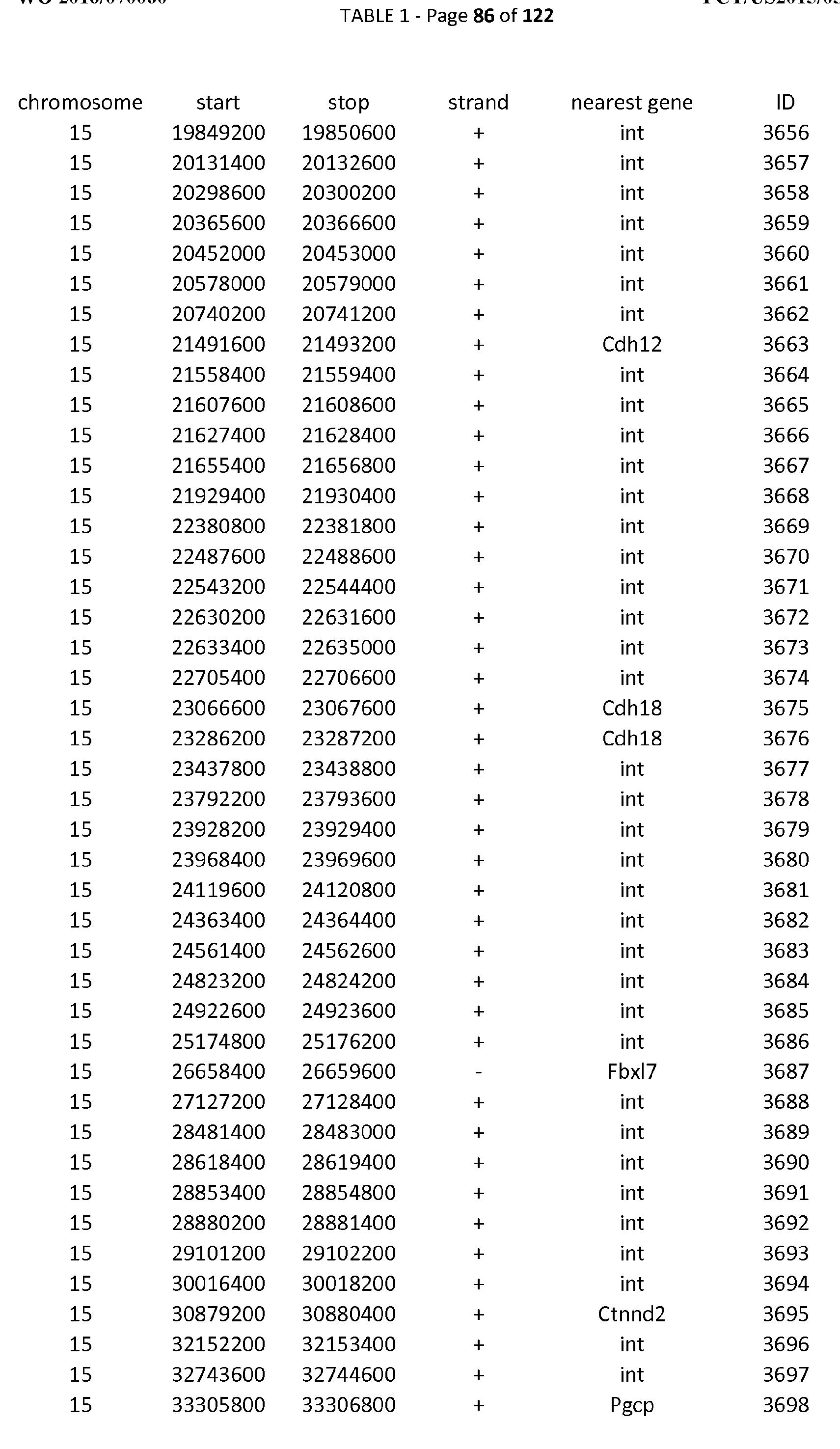 WO2016070060A1 - Methods for modulating atrx-dependent gene