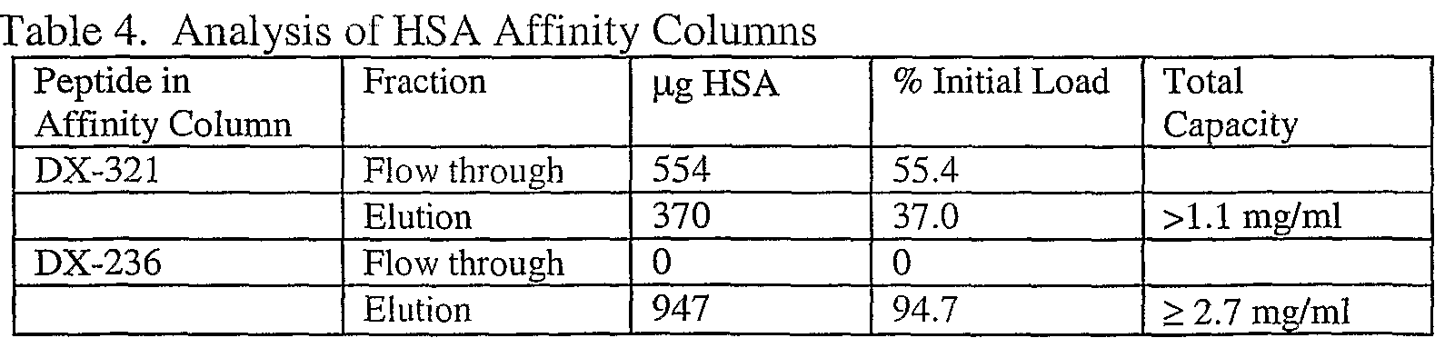 WO2003106493A1 - Protein analysis - Google Patents