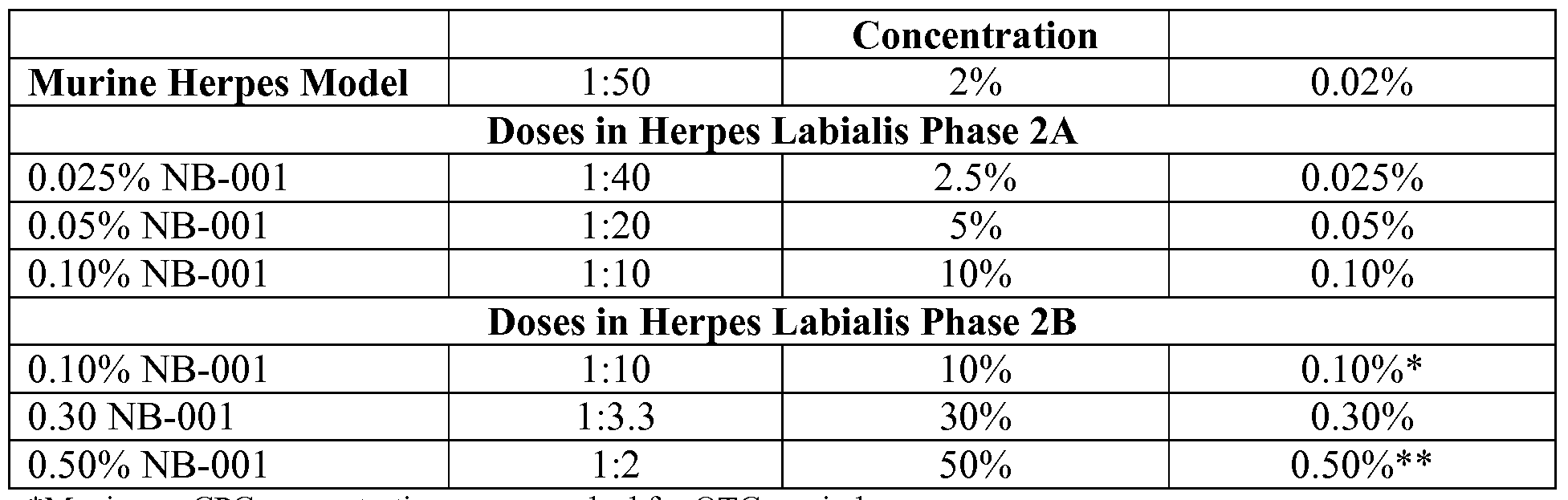 WO2009129470A2 - Methods for treating herpes virus infections