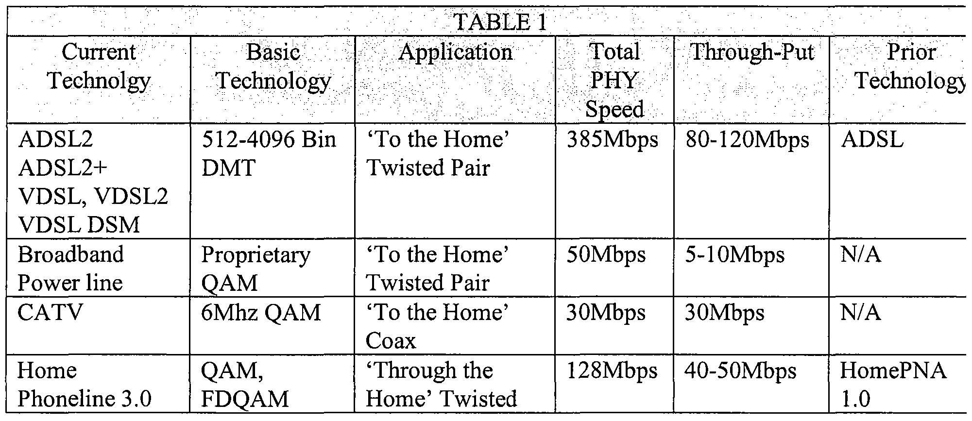 WO2009058149A1 - Improved high bandwidth data transport
