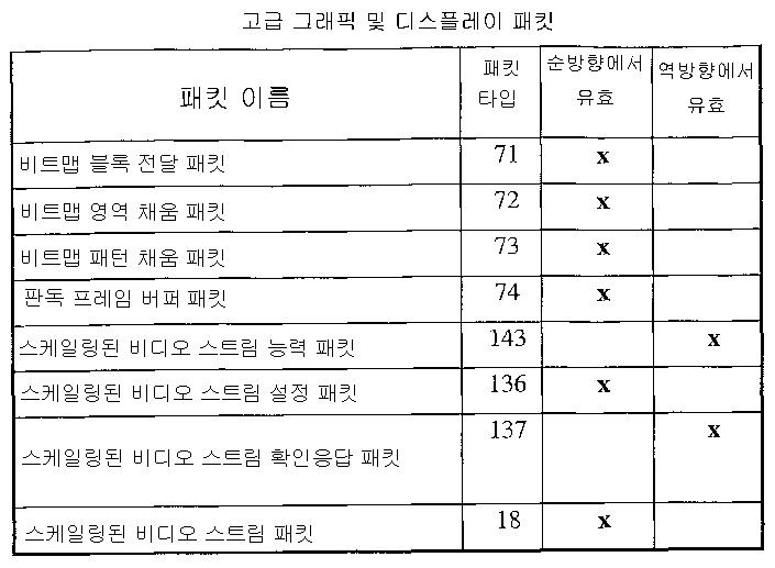 Figure 112006076661523-pct00009