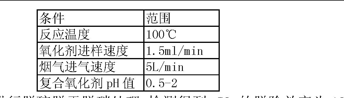 Figure CN103203176AD00061
