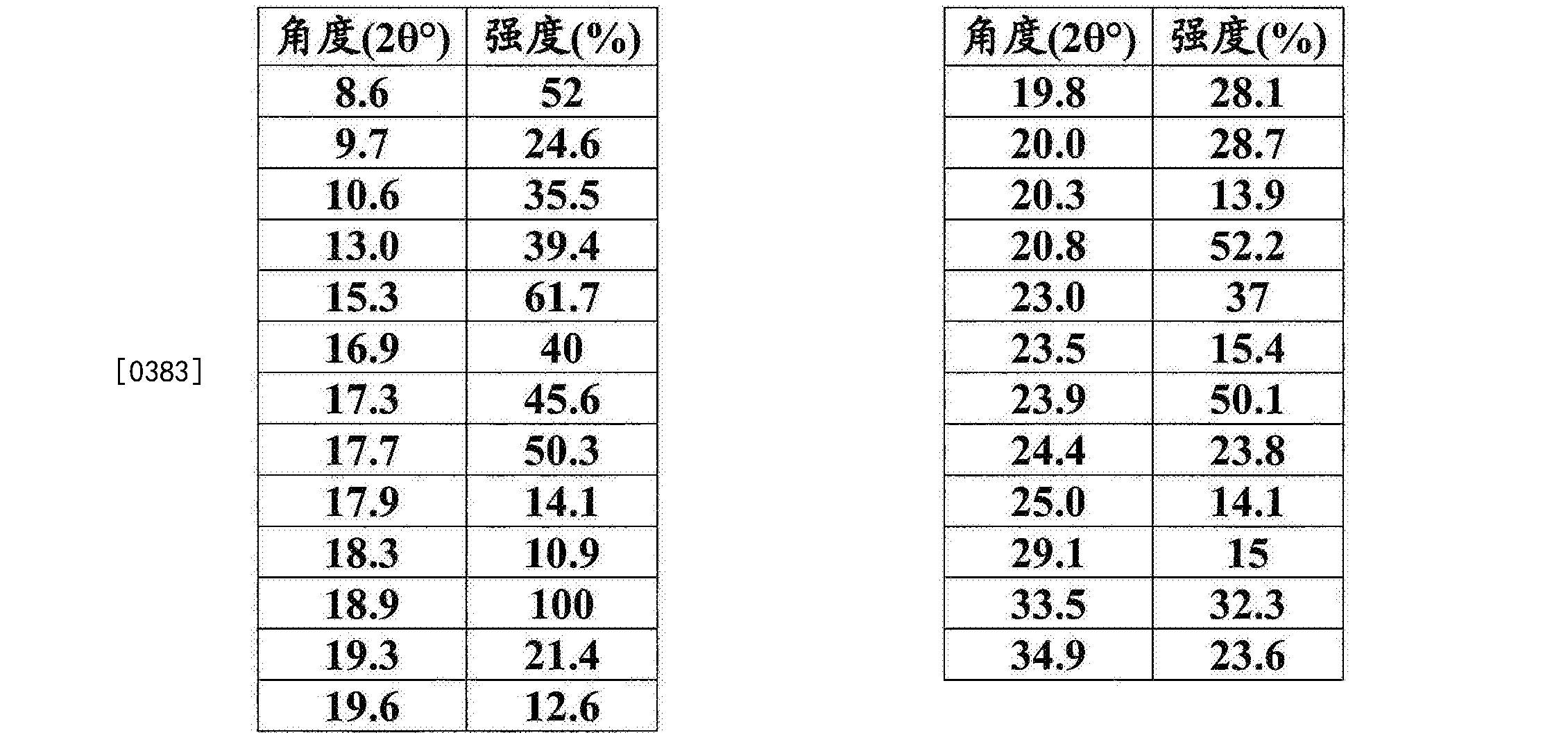 Figure CN105960407AD00402