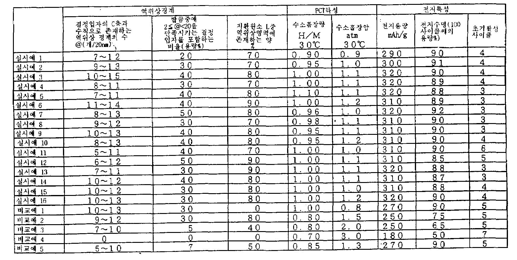 Figure kpo00014