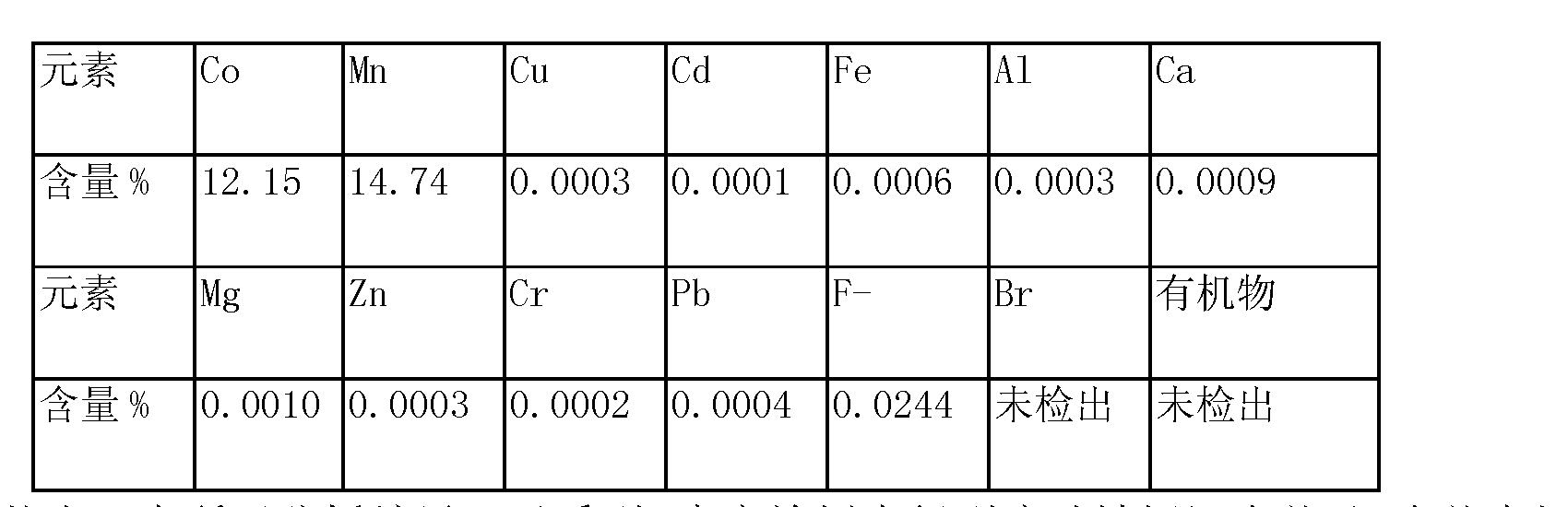 Figure CN103627904AD00083