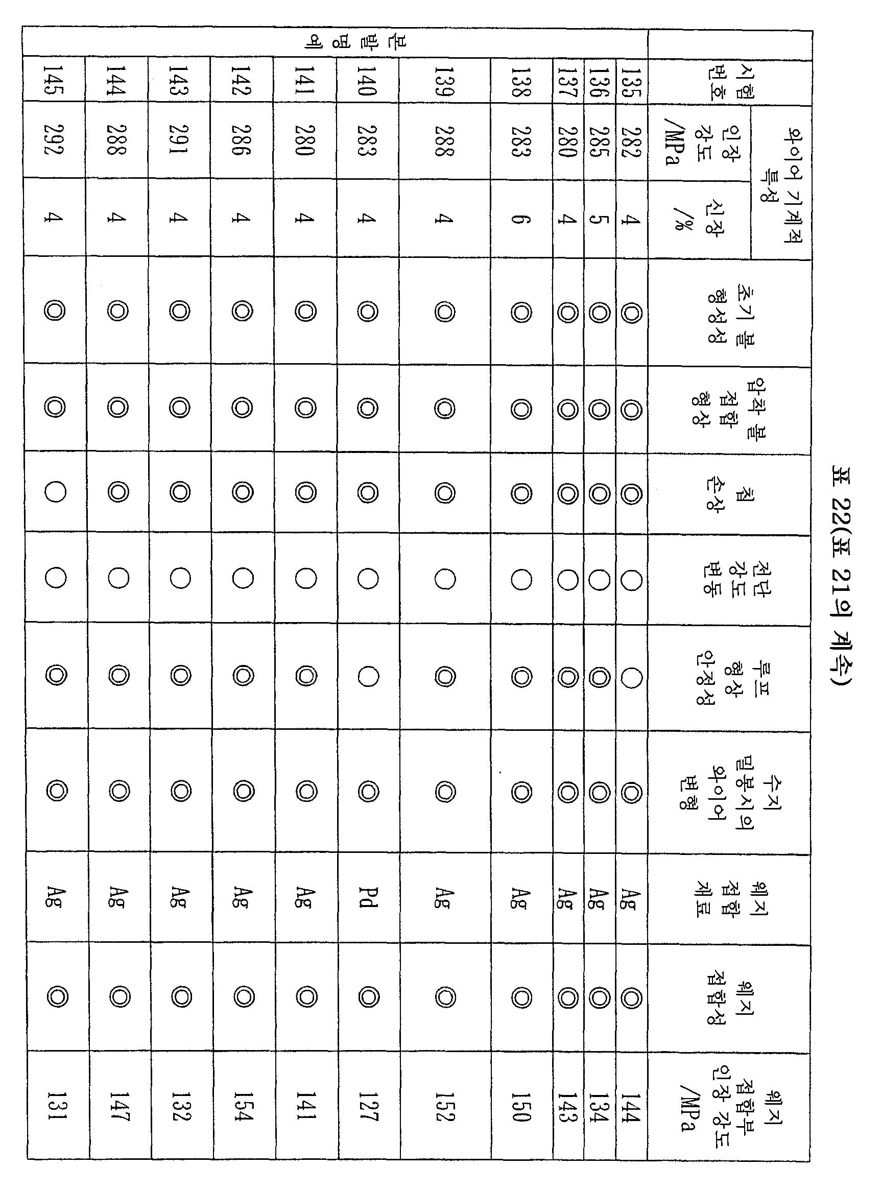Figure 112007056594314-pct00022