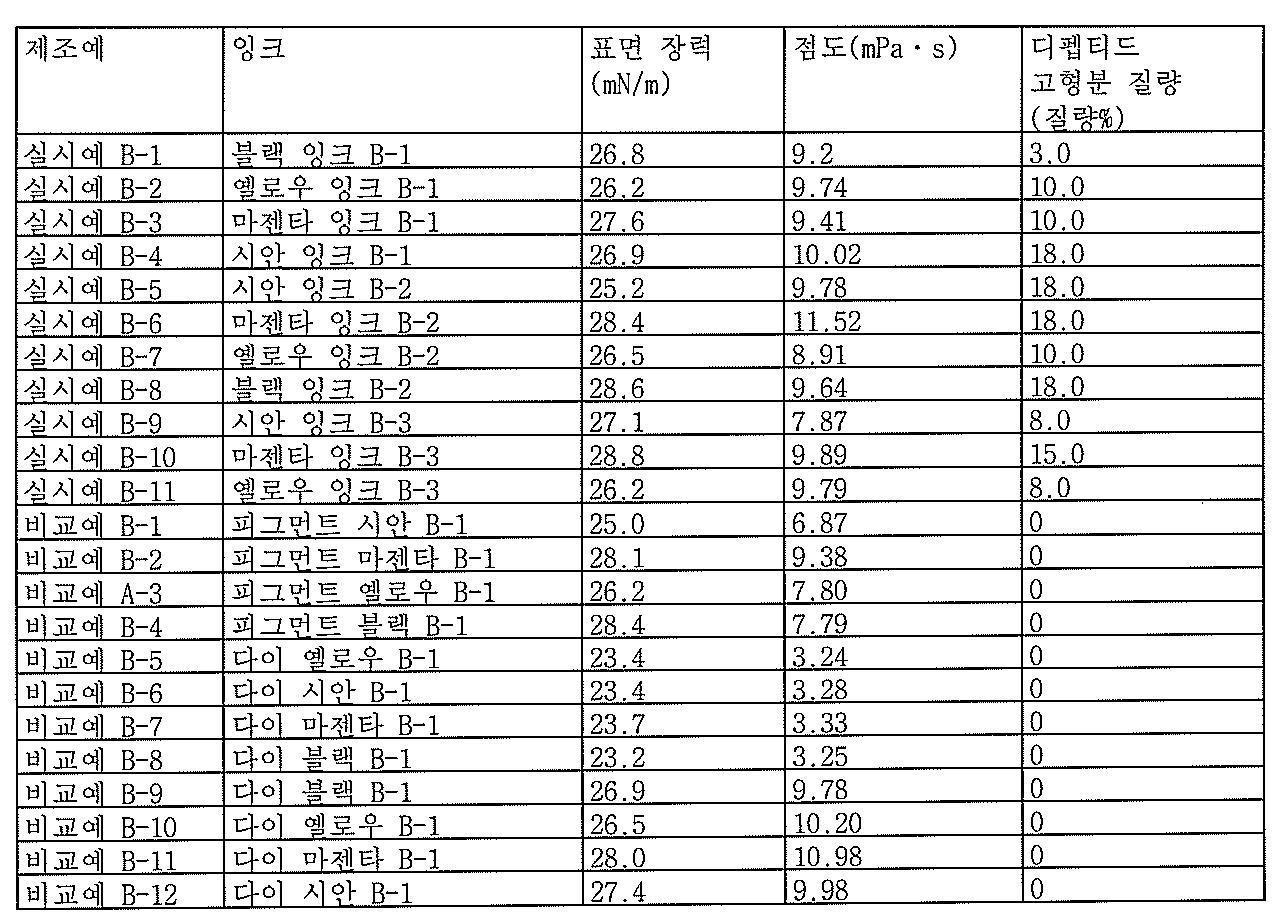 Figure 112010069040374-pat00029