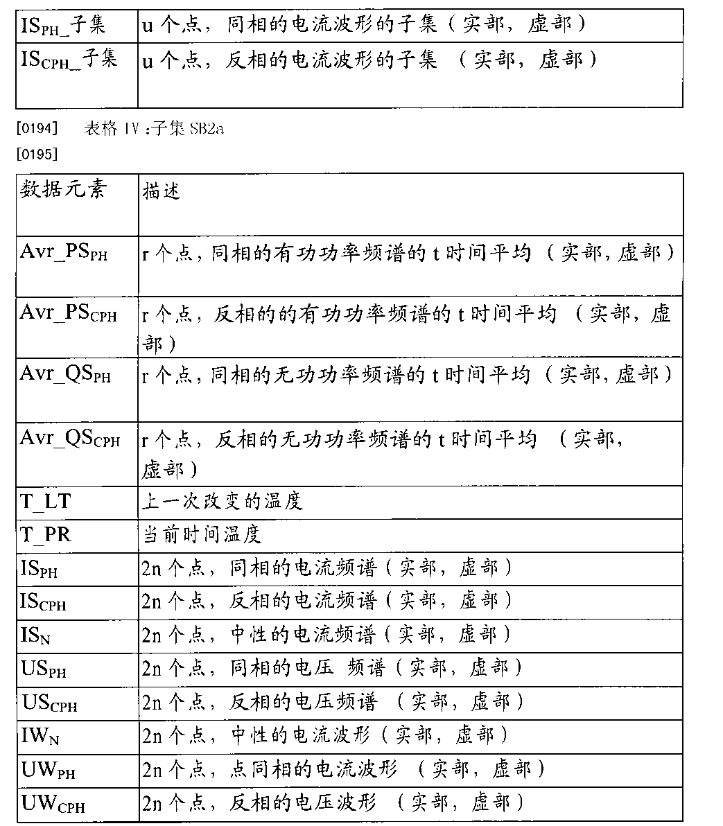 Figure CN102822639BD00391
